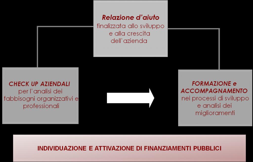 Immagine_consulenza-alle-aziende